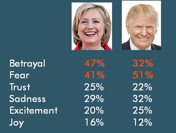 Clinton Trump emotions
