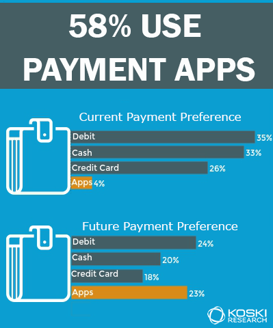 payment apps jump to the top of wallet for payment preferences in the future