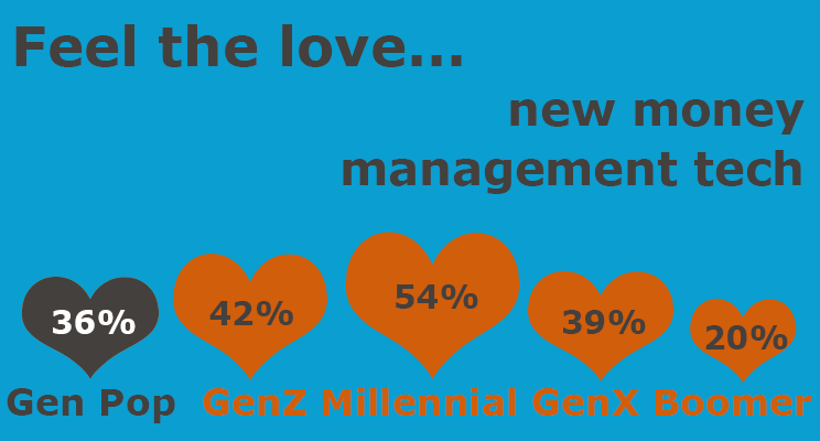 how generations feel about money management technology