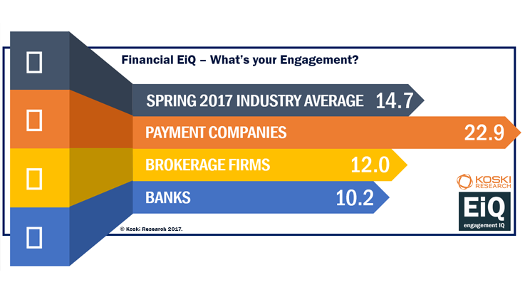 Engagement in the Financial Insdustry