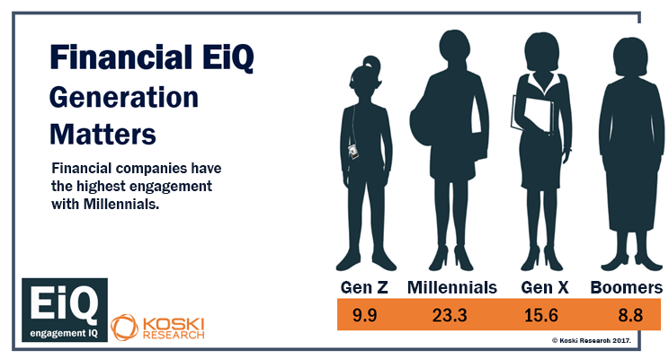 A look at generational engagement for financial companies