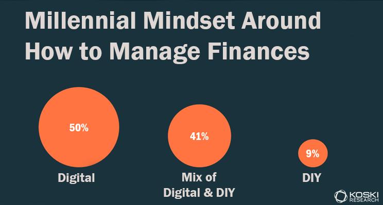 Millennials Manage Finances Digitally