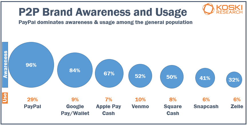 PayPal is leader of P2P awareness and use