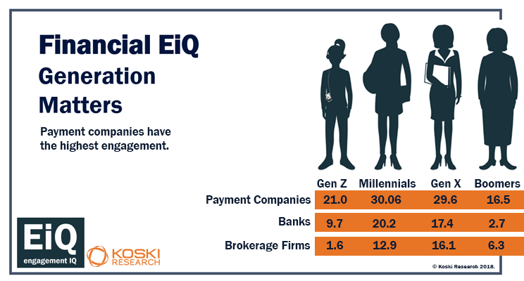 generational engagement across financial firms
