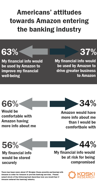 americans' openness to amazon and jpmorgan chase partnership