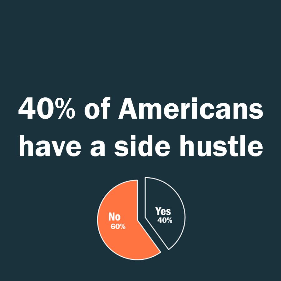 40% americans have side hustle