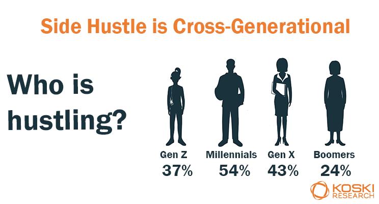 side hustle is cross-generational