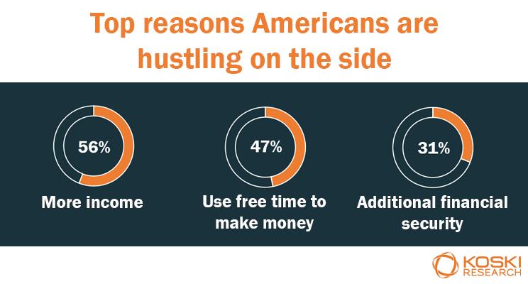 why Americans have side hustles